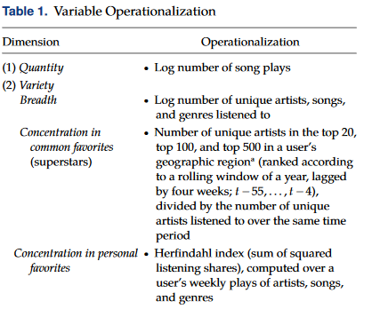 Variable Operationalization Example 1